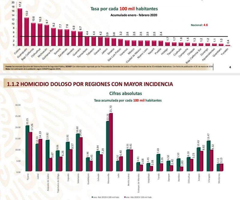Tamaulipas se mantiene fuera de los estados que registran mayor incidencia delictiva